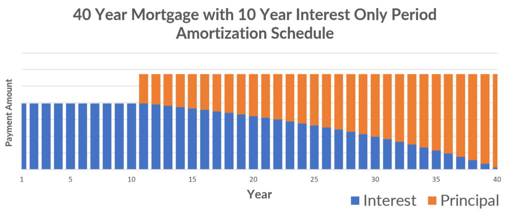amortization of a mortgage